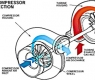 Turbo tăng áp - Cách tăng công suất đầu ra cho động cơ xe khách.